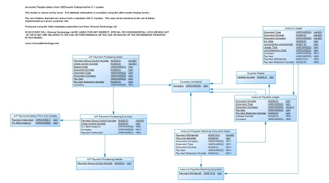 JD Edwards Accounts Payable Model in PowerDesigner Format